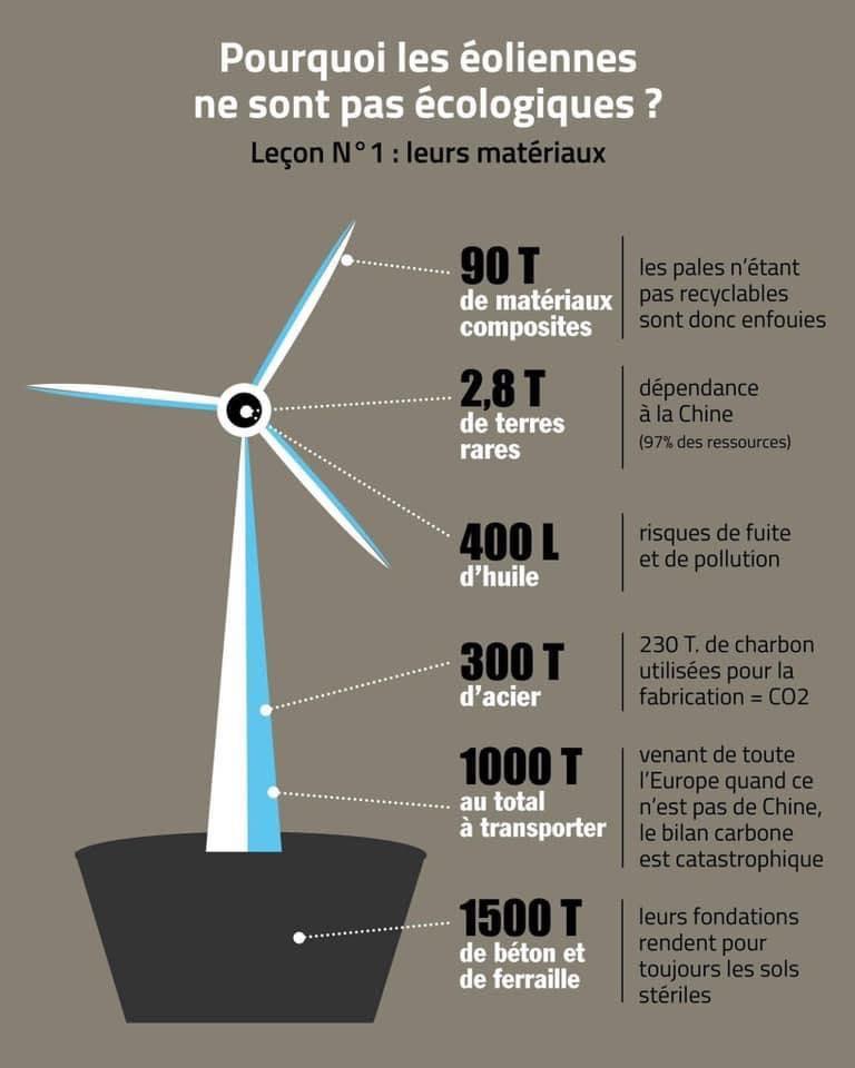 Vérité 1 sur les éoliennes